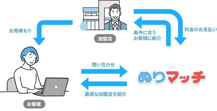 ぬりマッチのシステム